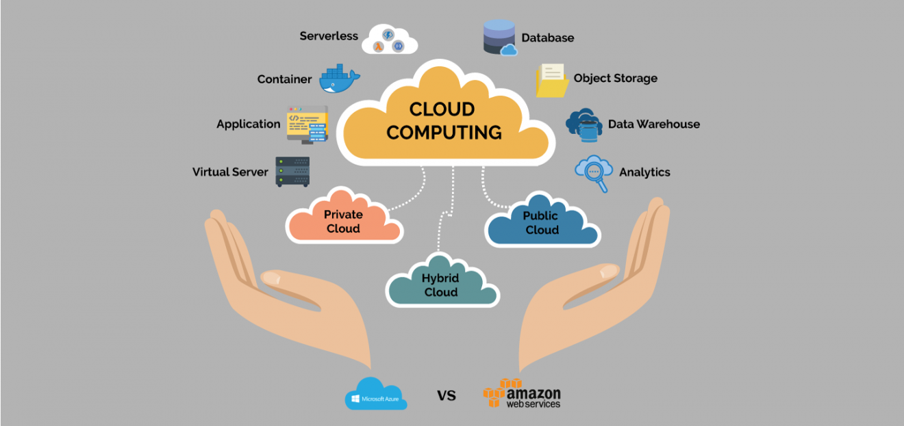 How Does the AWS Cloud Computing Work? - The Tech Time